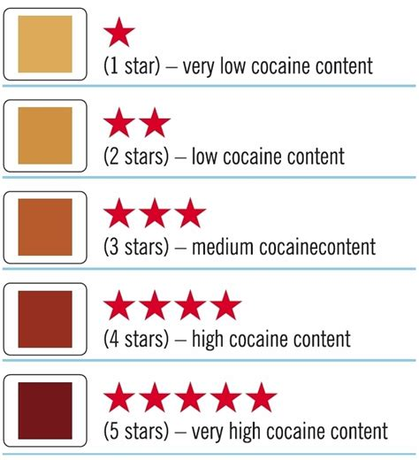 what color is cocaine m m c store products cocaine purity test