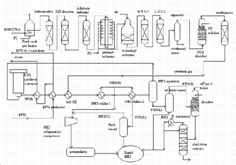 haber bosch process diagram how is ammonia nh math 3 math manufactured quora