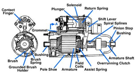 function of starter motor in engine fundamentals of automotive systems