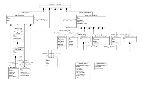 uml class diagram explained soleres project