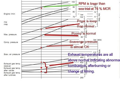main engine performance curve  economical fuel consumption  ships