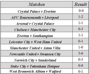 epl all results how to watch the epl online from any country