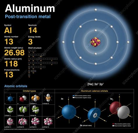 Number Of Protons In Aluminum by Aluminum Atomic Structure Stock Image C018 3694