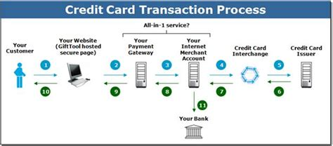 Sle Credit Card Transaction Data Credit Card Payment Processing Flowchart Best Business Cards