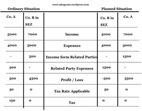 transfer pricing policy template what is domestic transfer pricing