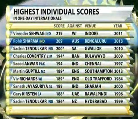 cricket highest score india vs australia 2013 odi cricket series in india