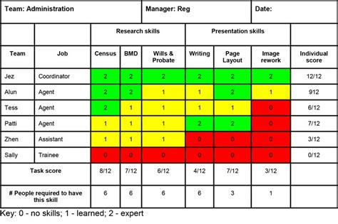 Mba Team Skills Matrix by 85 Best Images About Agile Lean Tps Y Sixsigma On