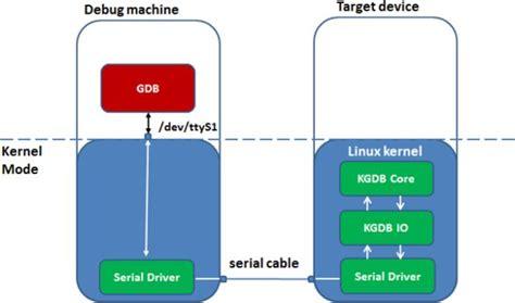 android debug android debugging 252 ber kgdb trendmicro de