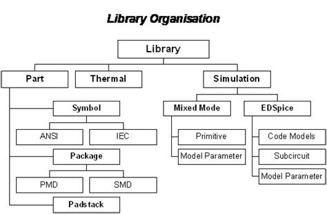 sections of the library library editor