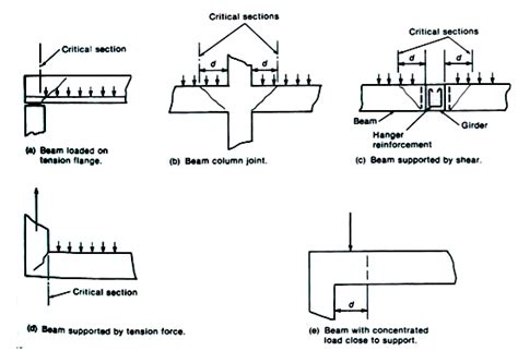different types of sectioning thesis paper on longer span floor beams system of edge