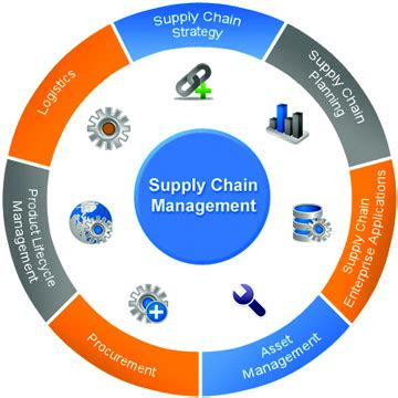 Free Mba Project On Supply Chain Management by Built Expressions Bangalore Construction Supply Chain