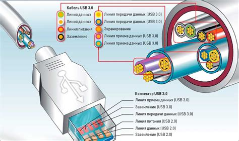 wiring diagram in addition usb 3 0 pinout usb type a