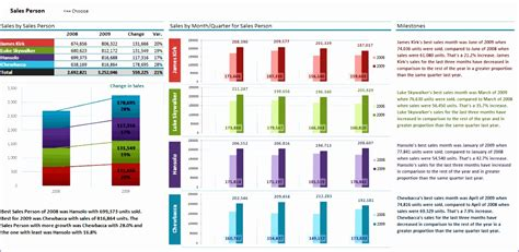 10 Excel Dashboard Templates 2010 Exceltemplates Exceltemplates Excel 2010 Dashboard Templates