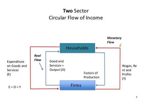 the circular flow of income diagram shows macro diagrams and definitions