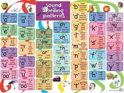 sound pattern in language sound spelling patterns poster redmelon educational