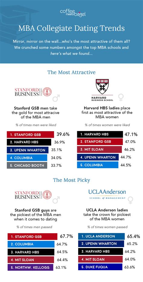 Mba Dating by Which Top Mba Schools The Most Desirable Singles