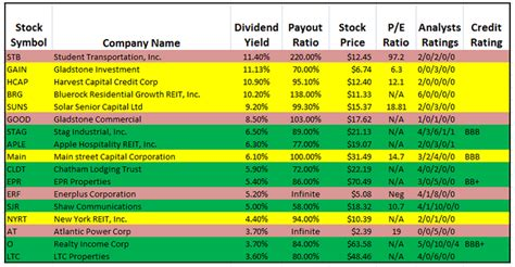 best dividend the best monthly dividend stocks