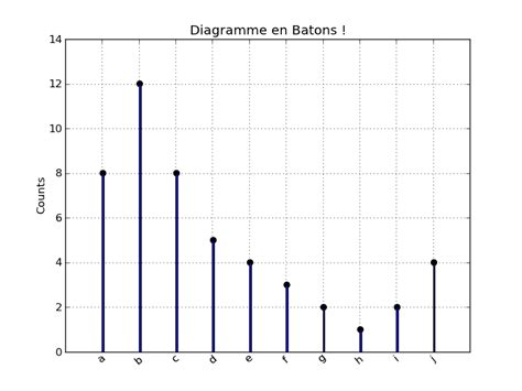 diagramme a batonnet diagramme en b 226 tons avec matplotlib