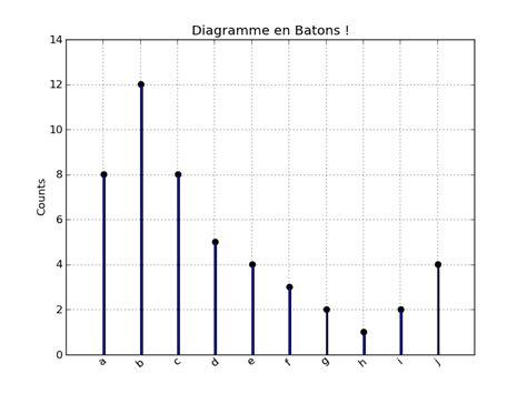 decoder un diagramme en baton diagramme en b 226 tons avec matplotlib