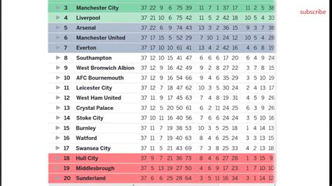 bolivia premier league table barclays premier league 2017 table results epl fixtures