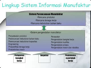 baru belajar klasifikasi sistem informasi