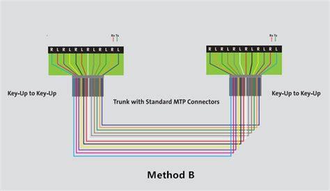 cable method fiber optic communication 十月 2016