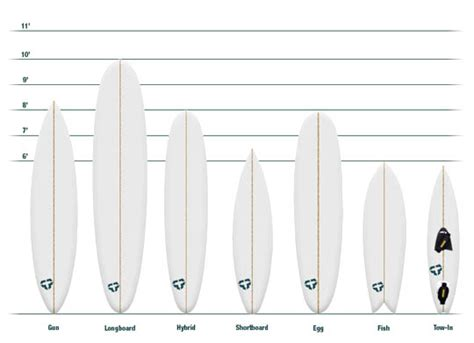printable longboard shapes guide to surfboard shapes surf safari tenerife