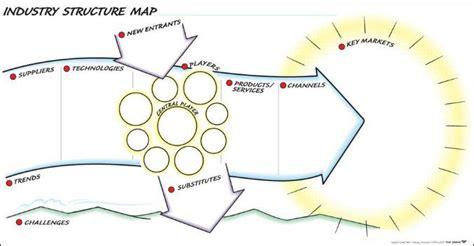 visual communication design notes 40 best graphic facilitation templates images on pinterest