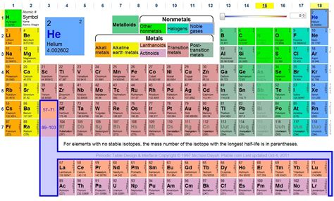 ptable dynamic periodic table iwijs sco