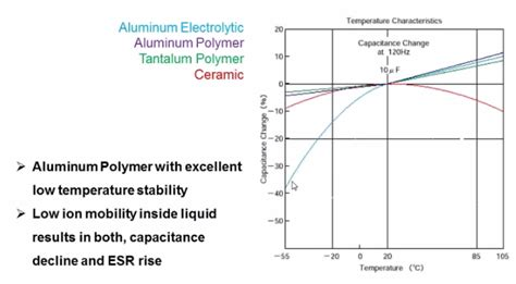 tantalum capacitor temperature characteristics introduction to aluminum capacitors traditional electrolytic vs polymer wurth electronics midcom