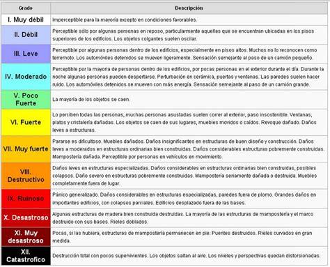 tabla de escala de sismos richter y mercalli psicolog 237 a los terremotos de escala 5 no son habituales