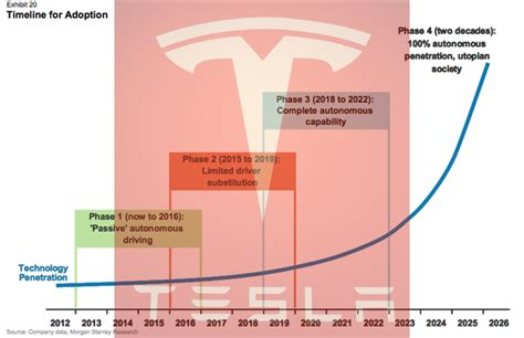 Tesla Annual Report 2014 Tesla Stock Surges Again Analyst Predicts Tesla Dominated