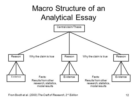 it was about fact based analytic research untold stories and moreã books the analytical essay ppt