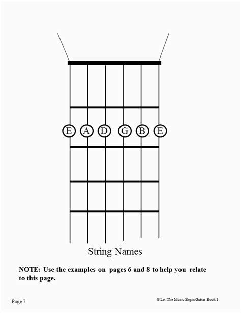 String Names - guitar lesson links