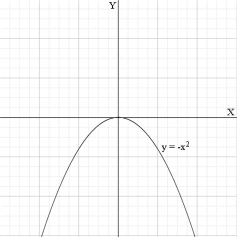 The inverse of f(x)=-1/x^2 - Math Central X 2