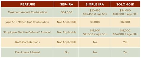 small business retirement plans simple ira sep ira qrp solo 401k best retirement plan for self employed