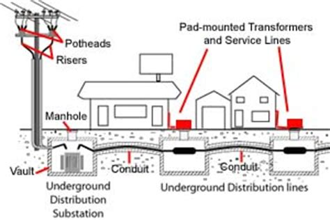 layout gardu induk wiring diagram for electric substation wiring wiring