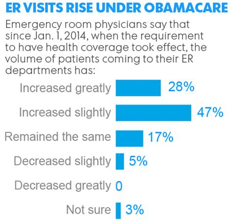 cost of emergency room visit study shows er visits up aca obamacare facts