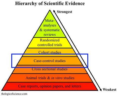 what level of evidence is a cross sectional study vaccines and autism a thorough review of the evidence
