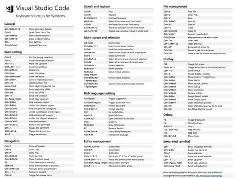 format html shortcut visual studio visual studio code keyboard shortcuts devacron com