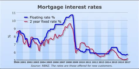anz home loan rates nz blitz