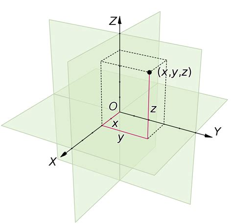 Drawing Xyz Plane by Coordinate Systems Wikiversity