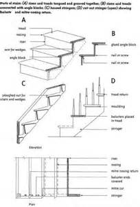 Exterior Stair Parts by Indoor Stairs Architecturecourses Org