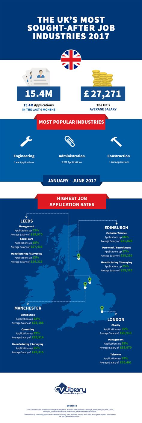 infographic the uk s most sought after industries hr summits