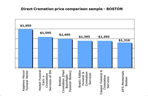 price of cremation average cremation costs in boston ma