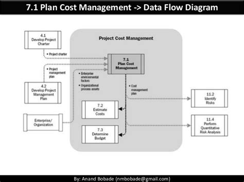 cost plan pmp chap 7 project cost management part 1