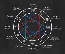 zodiac signs astrology star signs astrology descriptions