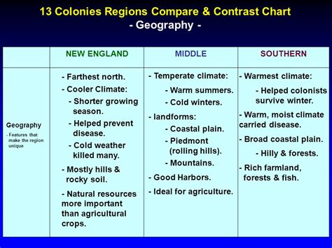 13 colonies regions compare contrast chart ppt video online download