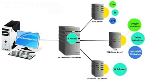 dns domain  system  dns works step  step