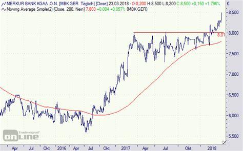 Merkur Bank Aktie G 252 Nstiges Wachstum